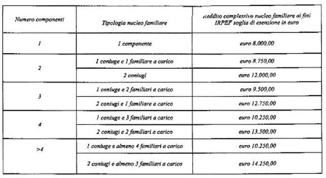 Esenzione tickets informasalute for Scadenza irpef