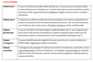 tabella diabete